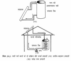 पानी गर्म करने के दो सक्रिय सौर ऊर्जा प्रणाली