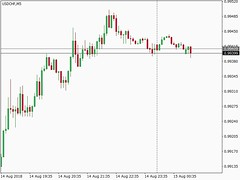 Forex Signal - USDCHF - SELL at 0.96767 sent by Interceptor EA