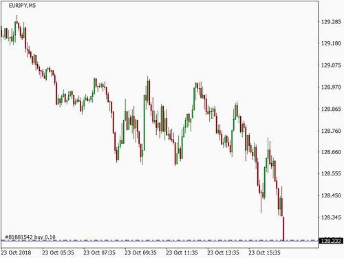 Forex Signal - EURJPY - BUY at 128.243 (sent by Interceptor EA)