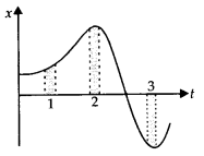 NCERT Solutions for Class 11 Physics Chapter 3 Motion in a Stright line 26