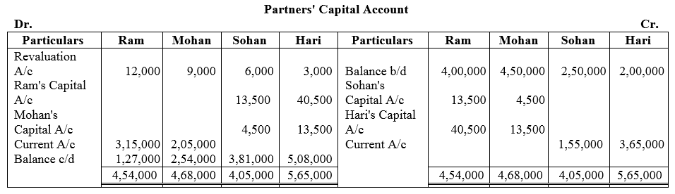 TS Grewal Accountancy Class 12 Solutions Chapter 3 Change in Profit Sharing Ratio Among the Existing Partners Q30.1