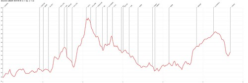 幼坑古道-九層瀑布-20180930-Altitude-Chart