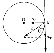 NCERT Solutions for Class 11 Physics Chapter 4.53