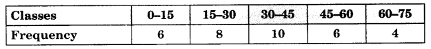 CBSE Sample Papers for Class 10 Maths Paper 12 Q 22