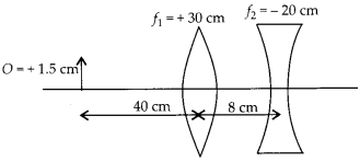 NCERT Solutions for Class 12 Physics Chapter 9 Ray Optics and Optical Instruments 54