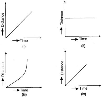 NCERT Solutions for Class 7 Science Chapter 13 Motion and Time 5