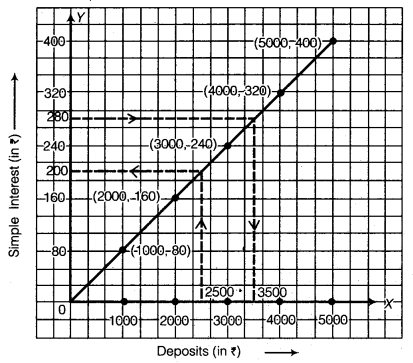 NCERT Solutions for Class 8 Maths Chapter 15 Introduction to Graphs 23