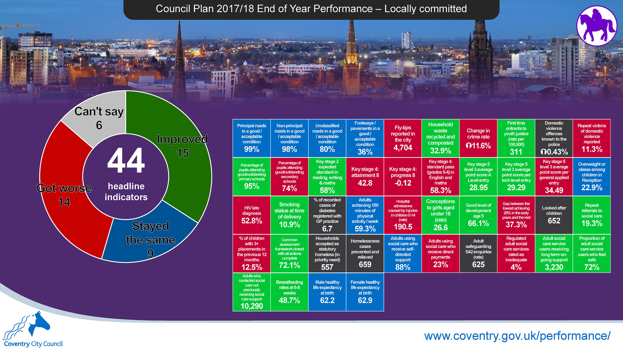 Locally committed (continued) - Council Plan 2017-18 end of year performance report infographic - Coventry City Council