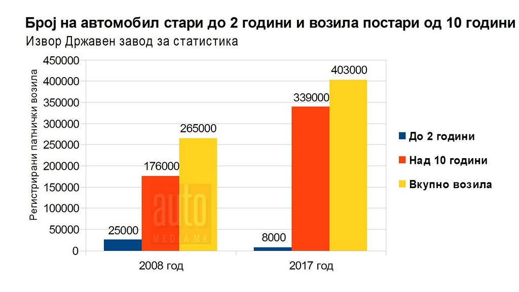 broj na vozila stari do 2 i nad 10 godini