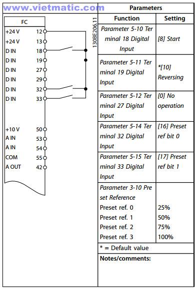 Sơ đồ nối dây tín hiệu và cài đặt tham số biến tần (Pr. ) tương ứng