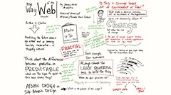The Way of the Web keynote by Jeremy Keith @adactio #eduiconf @edUiConf #libraryux #ux #sketchnotes