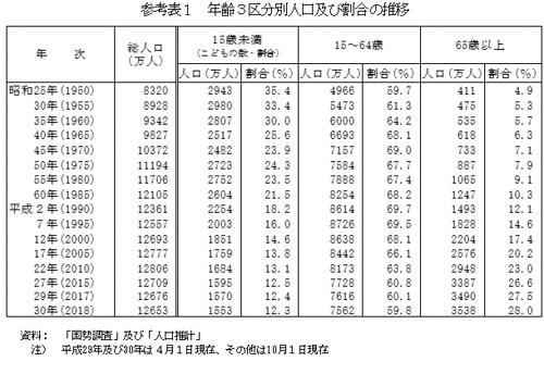 年齢3区分別人口及び割合の推移