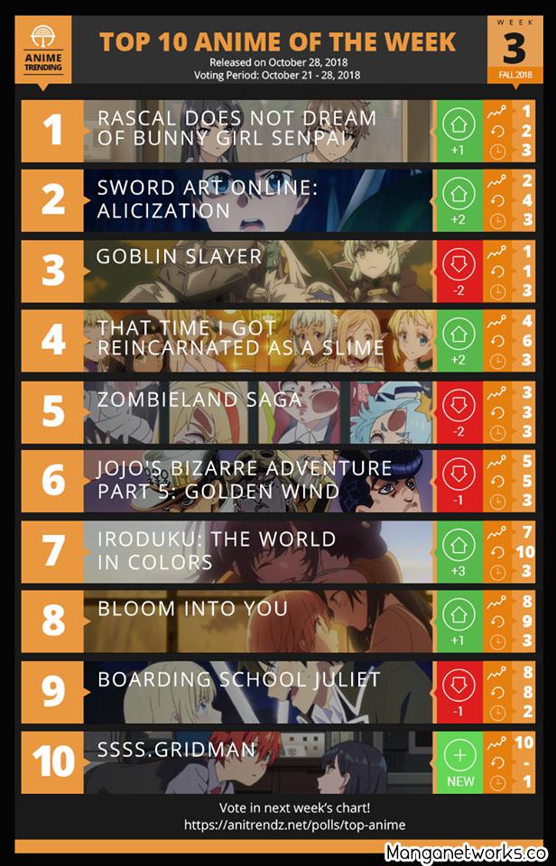 44715454855 d1cd64f23d o Bảng xếp hạng Anime mùa thu 2018 Tuần 3: Cô nàng tai thỏ lên ngôi