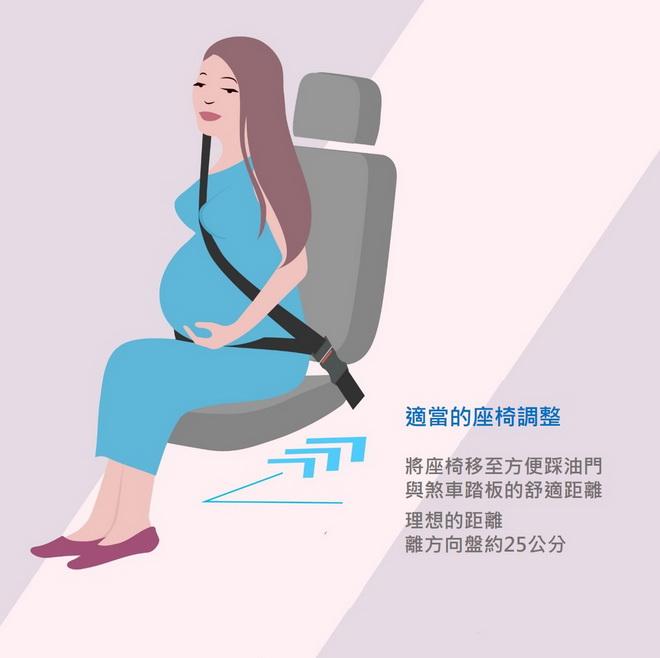【圖二】將座椅移至方便踩踏油門與煞車踏板的舒適距離,理想的距離是離方向盤約25公分,如此當事故發生且安全氣囊作動時,才能保護媽咪的腹部。