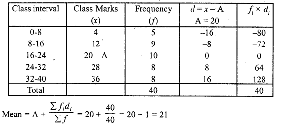 Class 10 RD Sharma Chapter 7 Statistics