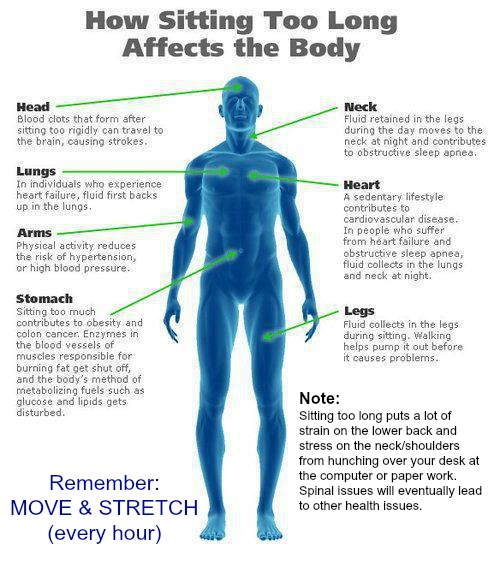Negative affects of sitting too long