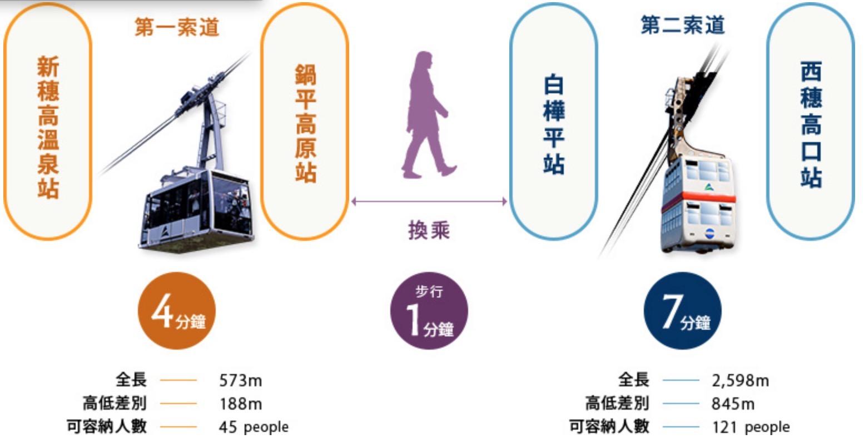 新穗高纜車搭乘時間