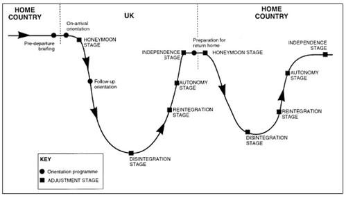 Study Abroad culture shock W curve.
