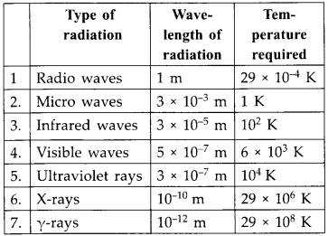 NCERT Solutions for Class 12 Physics Chapter 8 Electromagnetic Waves 28