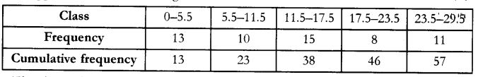 CBSE Sample Papers for Class 10 Maths Paper 9 29