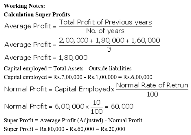 TS Grewal Accountancy Class 12 Solutions Chapter 2 Goodwill Nature and Valuation Q34.1