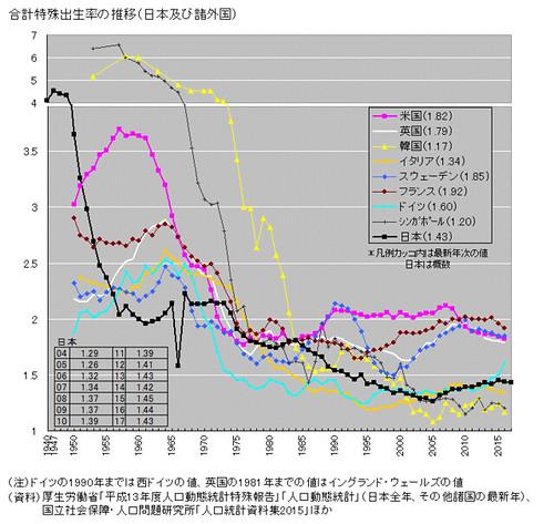 合計特殊出生率の推移(日本及び諸外国)