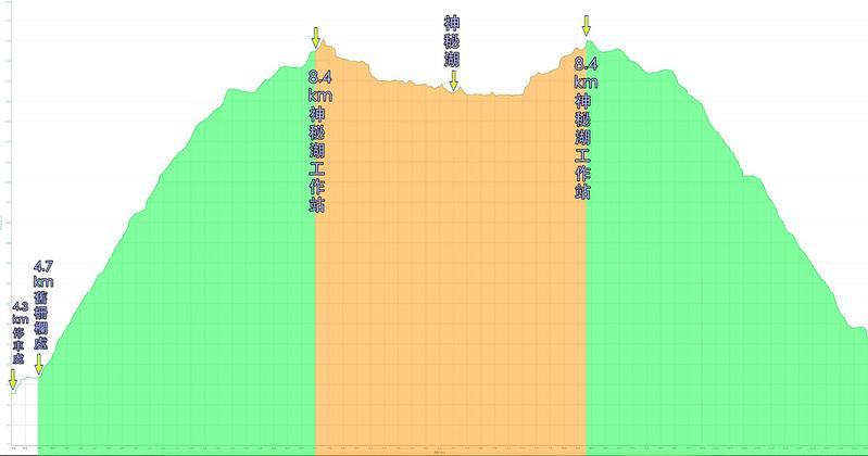 003、標示軌跡高度一:南澳南線林道前段、神秘湖