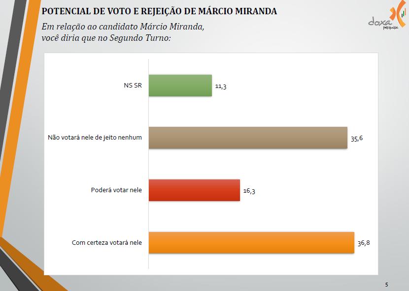 rejeição e potencial de voto MM