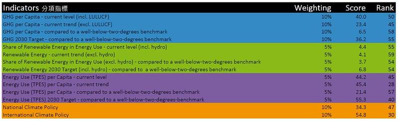 2019 氣候變遷績效指標CCPI-台灣以在再生能源發展趨勢與國際氣候政策分數較高。 資料來源:Germanwatch