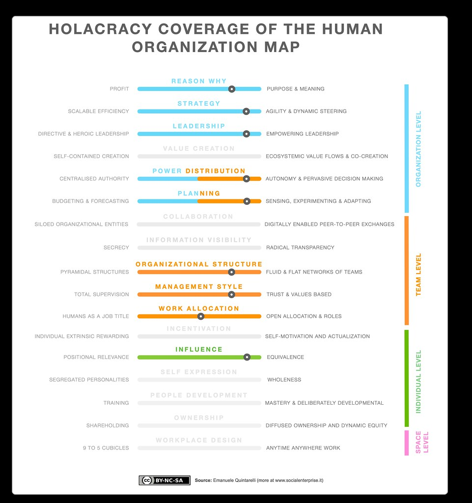 HOLACRACY COVERAGE OF THE HUMAN ORGANIZATION MAP