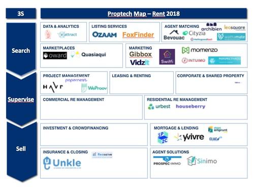 #Proptech #RENT2018 #VentureMap