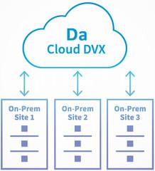Datrium Cloud DVX