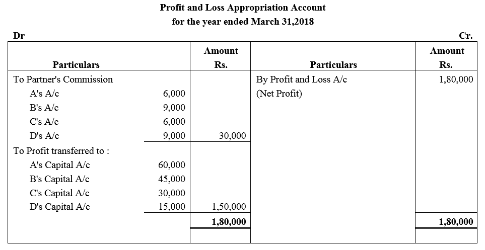 TS Grewal Accountancy Class 12 Solutions Chapter 1 Accounting for Partnership Firms - Fundamentals Q27