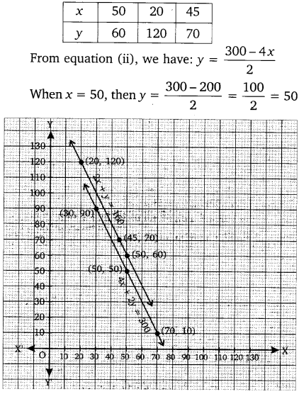 NCERT Solutions for Class 10 Maths Chapter 3 Pair of Linear Equations in Two Variables e1 2a