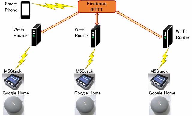 Firebase_GoogleHome_M5Stack02