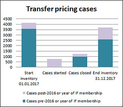 Transfer pricing cases