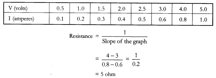 CBSE Sample Papers for Class 10 Science Paper 11 A 26.1