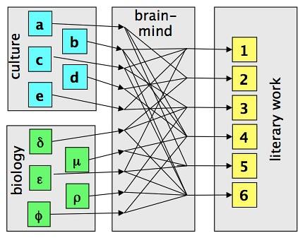 biology culture mind brain