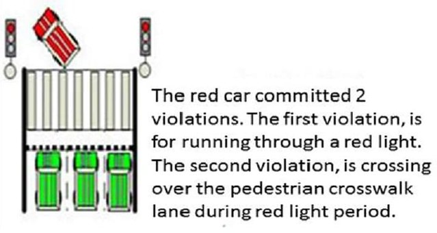 3337 4 Important Rules to avoid Traffic Violations at Traffic Signals in Saudi Arabia 03
