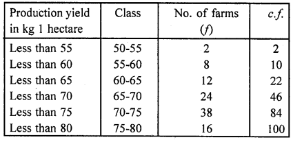 RD Sharma Class 10 Pdf Free Download Full Book Chapter 7 Statistics