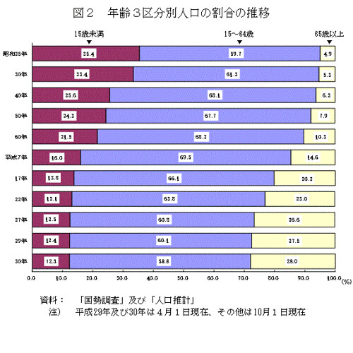 年齢3区分別人口の割合の推移