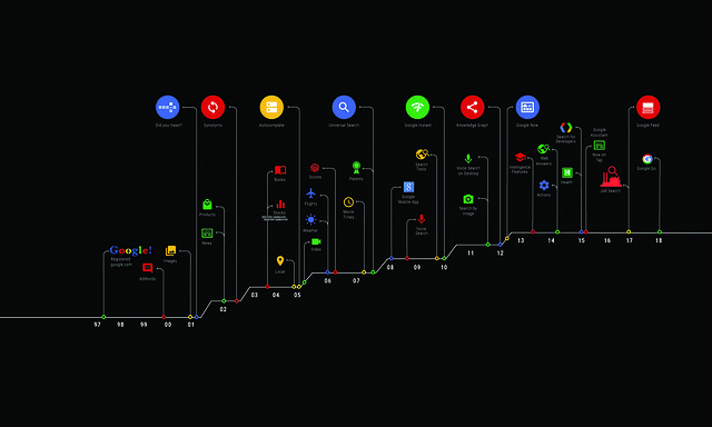 Search-timeline-S20 (1)