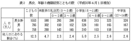 男女、年齢3歳階級別こどもの数(平成30年4月1日現在)