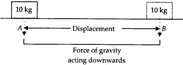 NCERT Solutions for Class 9 Science Chapter 11 Work and Energy 12