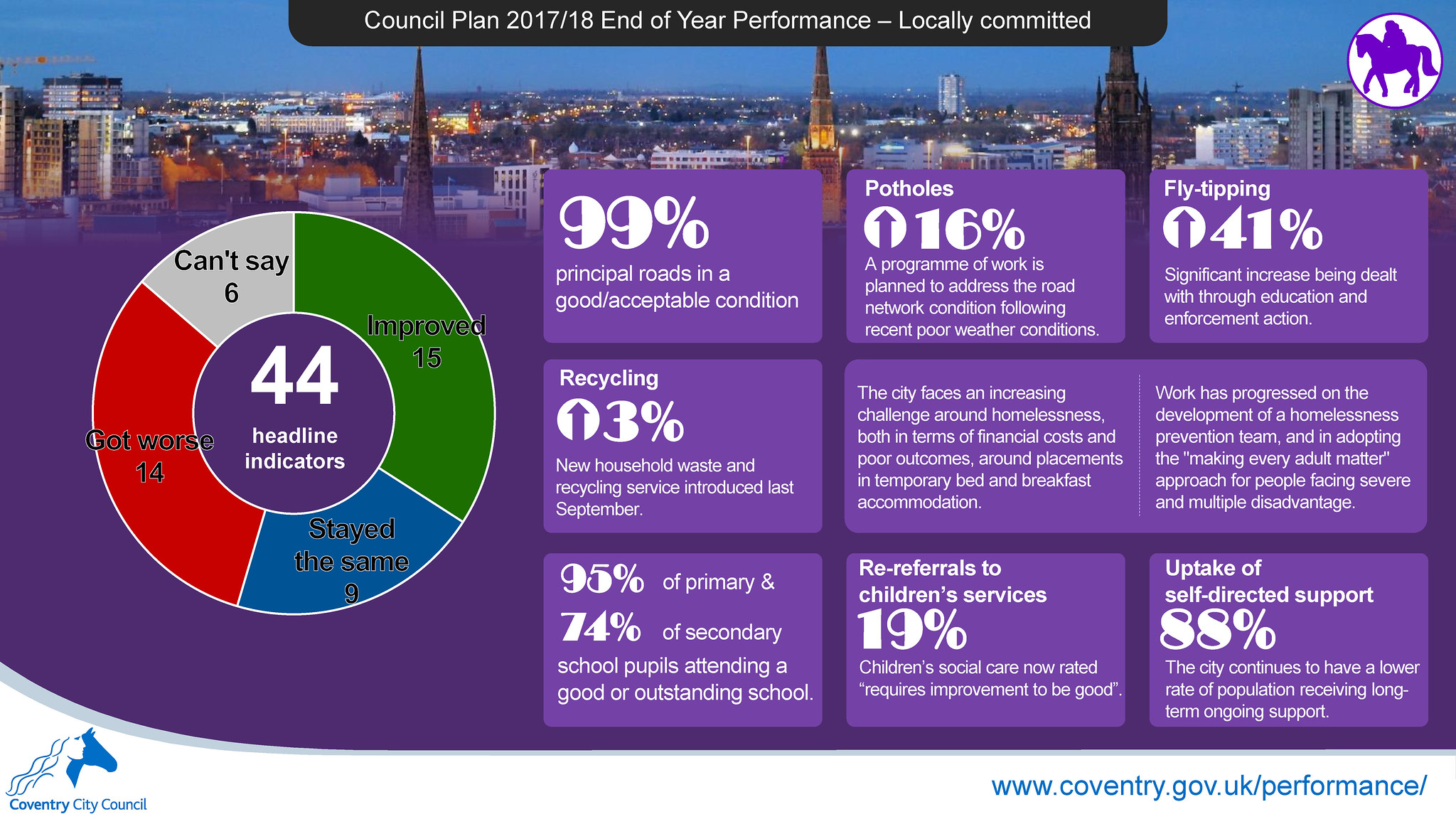 Locally committed - Council Plan 2017-18 end of year performance report infographic - Coventry City Council