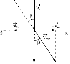 NCERT Solutions for Class 11 Physics Chapter 4.39