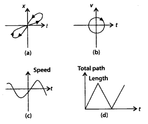 NCERT Solutions for Class 11 Physics Chapter 3 Motion in a Stright line 22