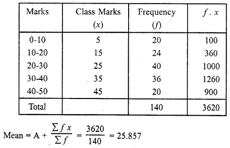 Solution Of RD Sharma Class 10 Chapter 7 Statistics