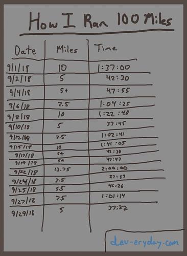 How I Ran 100 Miles