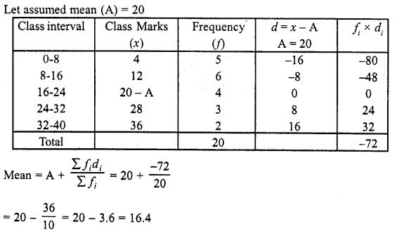 RD Sharma Maths Class 10 Solutions Chapter 7 Statistics